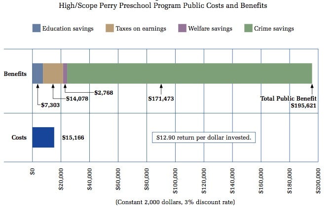 High Scope chart showing cost benefits to taxpayers.