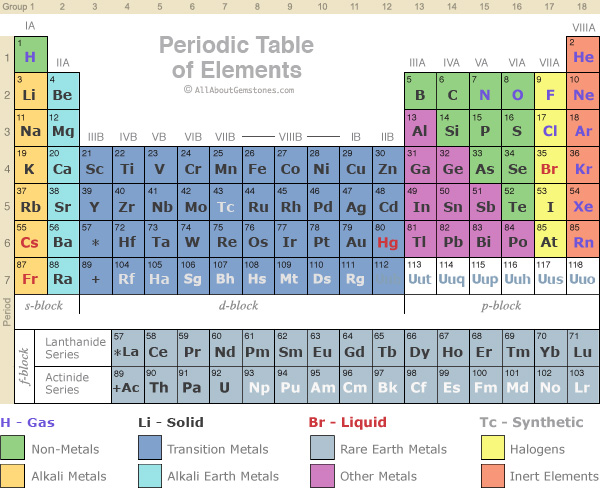 Periodic Table Without Element Names Element on Periodic Table